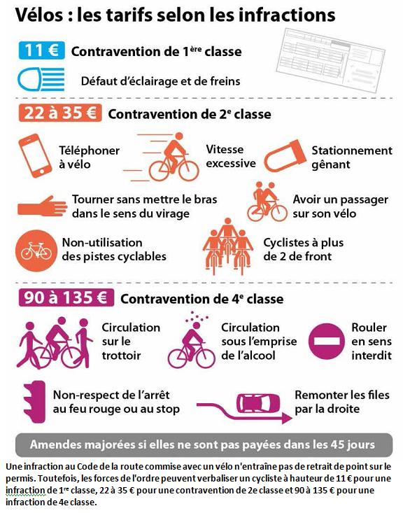 Infractions Vélo